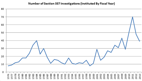 Number of Investigations Instituted by Fiscal Year