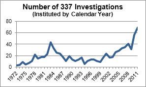 Number of Investigations Instituted by Calendar Year