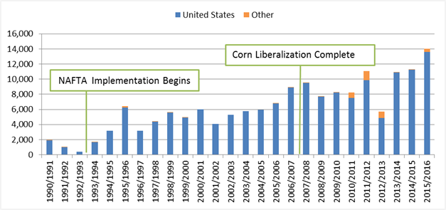 U S  Corn Exports to Mexico and the North American Free Trade Agreement
