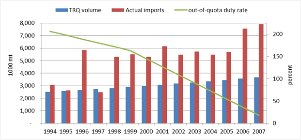 U S  Corn Exports to Mexico and the North American Free