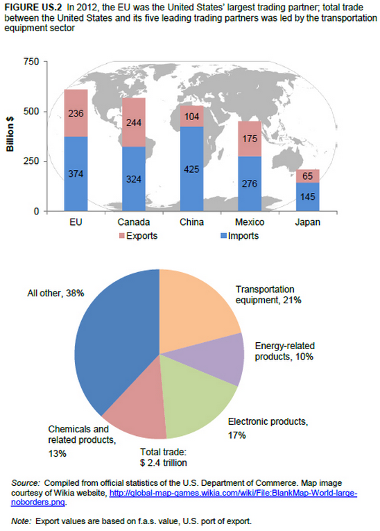 international trade between japan and the Japan's direct investment in the us is led by manufacturing, wholesale trade, and finance and insurance sales of services in japan by majority us-owned affiliates were $688 billion in 2015 (latest data available), while sales of services in the united states by majority japan-owned firms were $1528 billion.