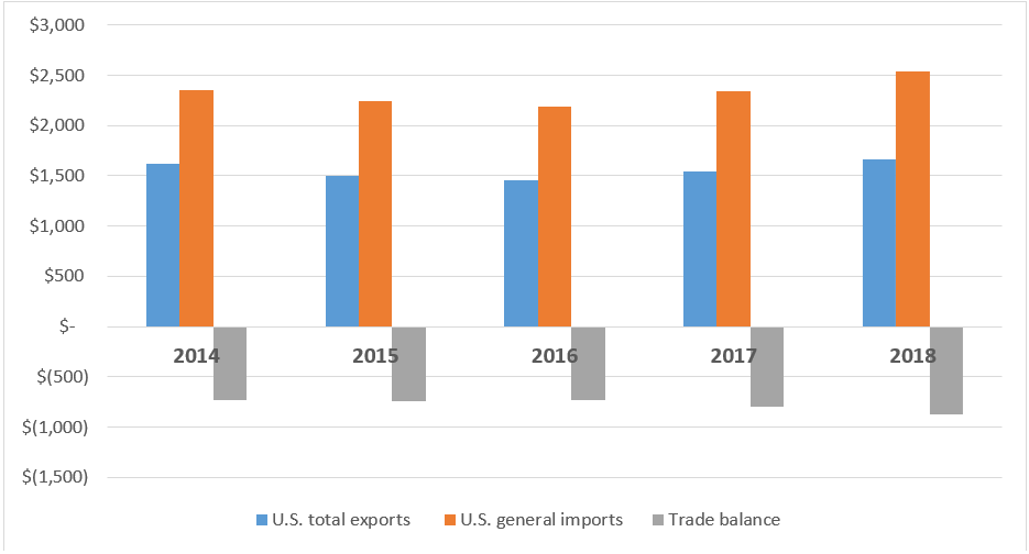 Title: Figure US.1 Total U.S. exports, general imports and trade balance, 2014–18 (billion $) - Description: Figure US.1 is a clustered column graph with data for U.S. total exports (shown by a blue column), U.S. general imports (shown by an orange column), and trade balance (shown by a gray column) in billions of dollars for five years from 2014 to 2018. U.S. total exports, general imports, and trade balance decreased slightly from 2014 to 2016 and then increased in 2017 to peak in 2018.
