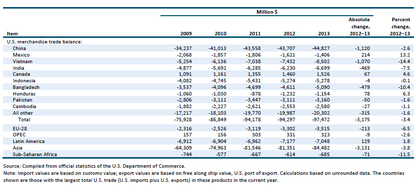 Table TX.1 Textiles and apparel: U.S. exports of domestic merchandise, imports for consumption, and merchandise trade balance, by selected countries and country groups, 2009–13