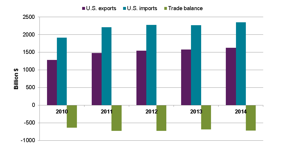 This bar chart shows the dollar values (in billions of dollars) of total U.S. exports, total imports, and the trade balance from 2010 to 2014.  The trade balance is the difference between exports and imports.  Imports exceed exports and the trade balance is negative for all the years in the chart.