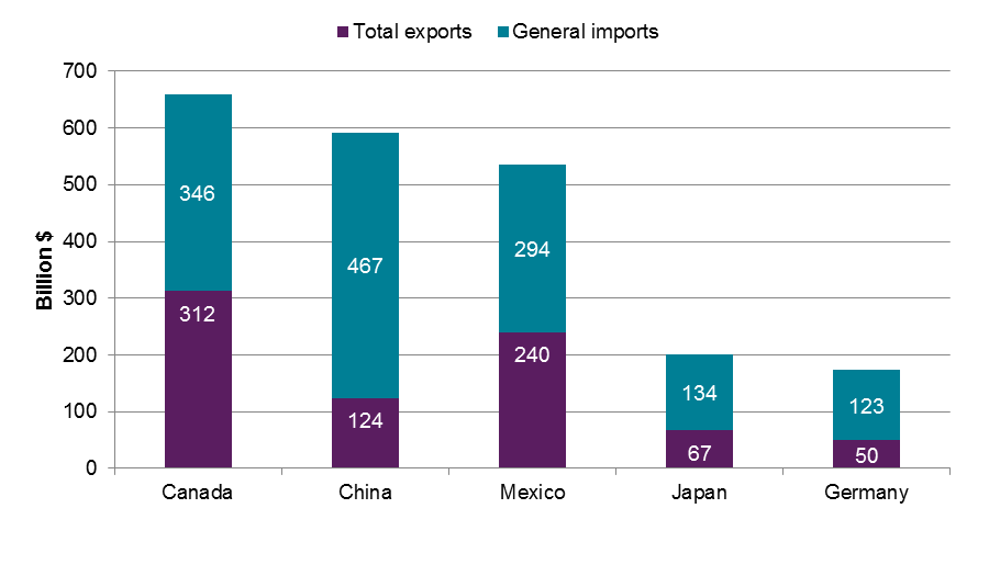 This stacked bar chart shows the dollar values (in billions of dollars) of U.S. exports to and U.S. imports from the United State's top five trading partners from 2010 to 2014.  The top five trading partners are Canada, China, Mexico, Japan, and Germany.