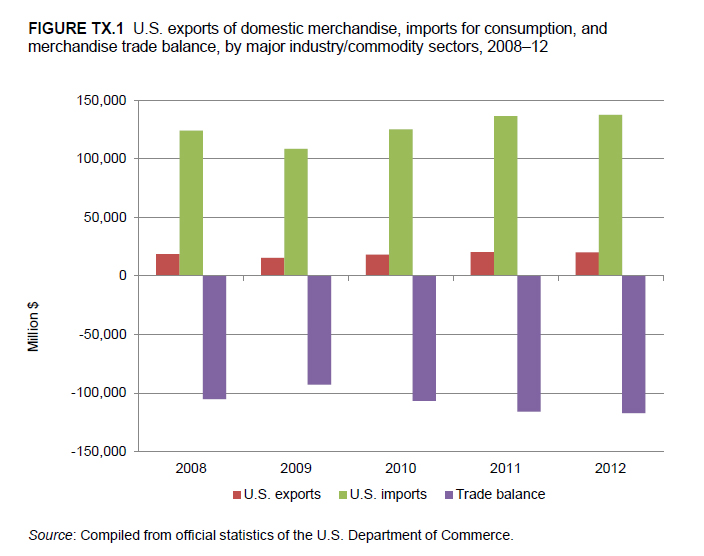 global shifts in production trade and Global chemical market information, supply/demand, capacity, trade, benchmarking, forecasts, and analyses along with pricing, standards, engineering, supply chain.