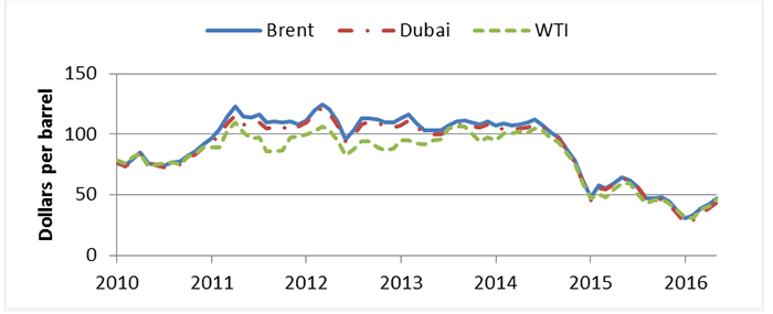 ST.1: Line graph. The graphs shows the price in dollars per barrel for Brent, Dubai, and WTI from 2010 to 2016. All 3 prices follow very similar trends. Prices increased from about $80 in 2010 to around $110 from 2010 to 2014. Prices began to fall in the middle of 2014 and then hovered around $50 for 2015 (see DT.ST.1 for detailed data).