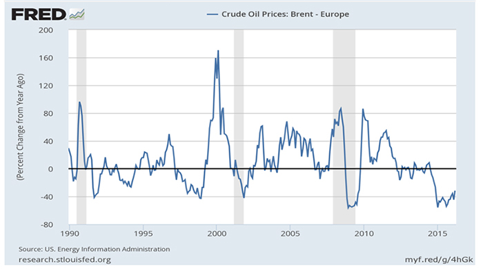 ST.2: Line graph. The graph shows the percent change in the monthly price of Brent crude relative to one year ago, from 1990 to 2015. The line shows the volatility of crude prices, with year-on-year changes exceeding +80 percent or -40 percent (see link to FRED website for downloadable data).