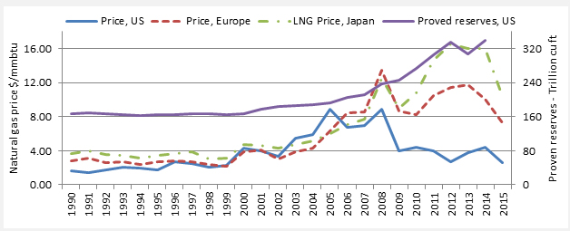 ST.3: Line graph. The graph shows that prices of natural gas in the U.S., Europe, and Asia very similar, until 2008. From 2008 to 2015, U.S. prices are lower, followed by higher prices in Europe and even higher prices Japan. Proven natural gas reserves in the United States increased sharply between in 2007 to 2015 (see DT.ST.3 for detailed data).