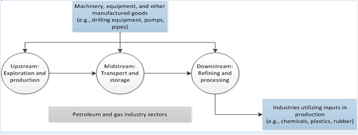 ST.6: Illustration. It shows that machinery, equipment and other manufactured goods are used in upstream, midstream, and downstream parts of petroleum and gas production. It also identifies some industries that utilize downstream inputs as part of their production, such as chemicals, plastics, and rubber.
