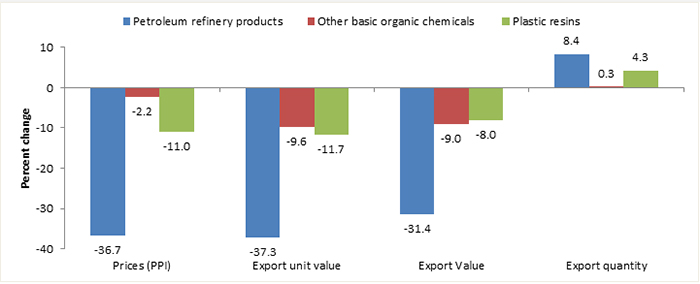 ST.9: Bar graph. The graph shows that while the export quantity of petroleum refinery products, other basic organic chemicals, and plastic resins increased between 2014 and 2015, prices, export unit value, and export value decreased (see DT.ST.9 for detailed data)