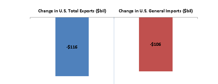 The top left bar graph shows that U.S. total exports fell in 2015 by $116.0 billion (7.2 percent) from the previous year. Summary.1: The top right bar graph shows that U.S. general imports in 2015 decreased by $106.0 billion (4.5 percent) from the previous year.