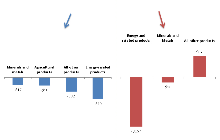The bottom left graph shows that U.S. exports of minerals and  metals ($17 billion), agriculture products ($18 billion),  energy-related products ($49 billion) and all other products ($32 billion),  decreased in 2015 compared to 2015. The bottom right bar graph shows that while  U.S. general imports of energy and related products ($157 billion) and mineral  and metals ($16 billion) decreased, imports of all other products combined  increased ($67 billion).
