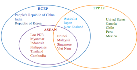 Figure 1: ASEAN, RCEP, and TPP member states