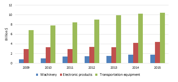 Title: Figure 3 Imports  by U.S.-based firms from their foreign affiliates grew for each of the three manufacturing sectors covered in this chapter during 2009–15.  - Description: Bar graph of machinery, electronic products, and transportation imports from U.S.-based firms from their foreign affiliates.
